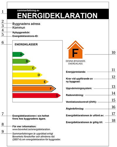 energideklaration Brf